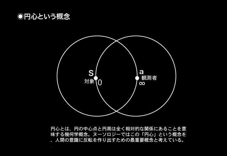 円心という概念