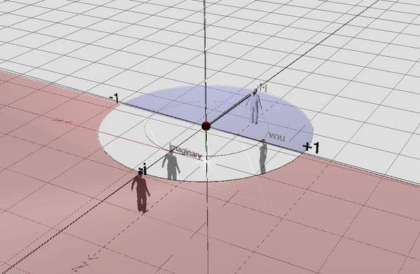 複素平面における前後の分離