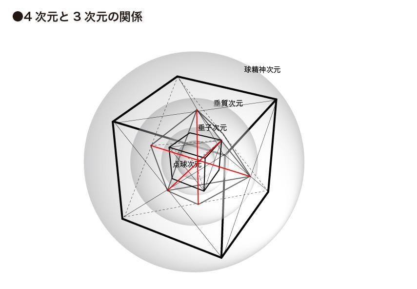 4次元と3次元の関係