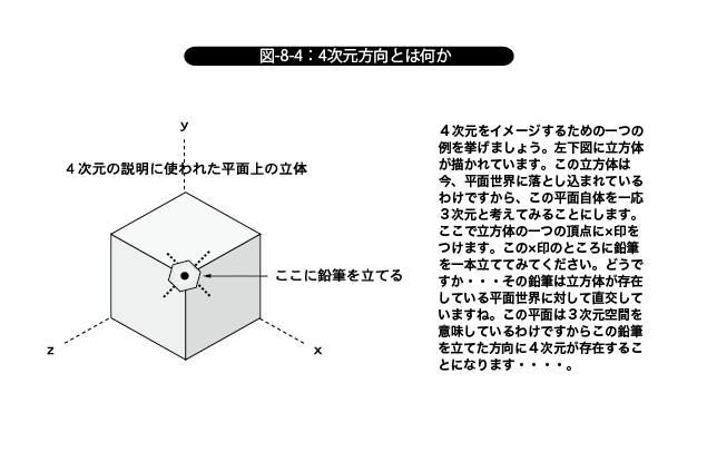 4次元方向とは何か
