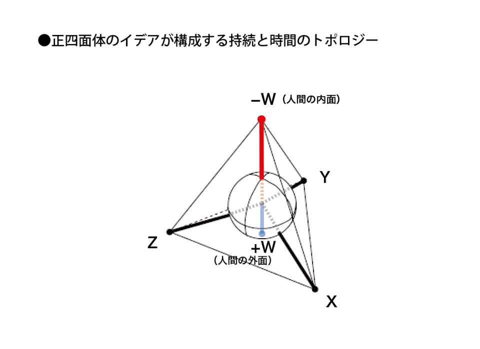 正四面体のイデア