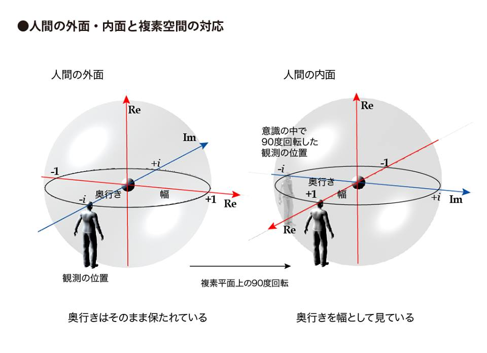 人間の外面・内面と複素空間の対応