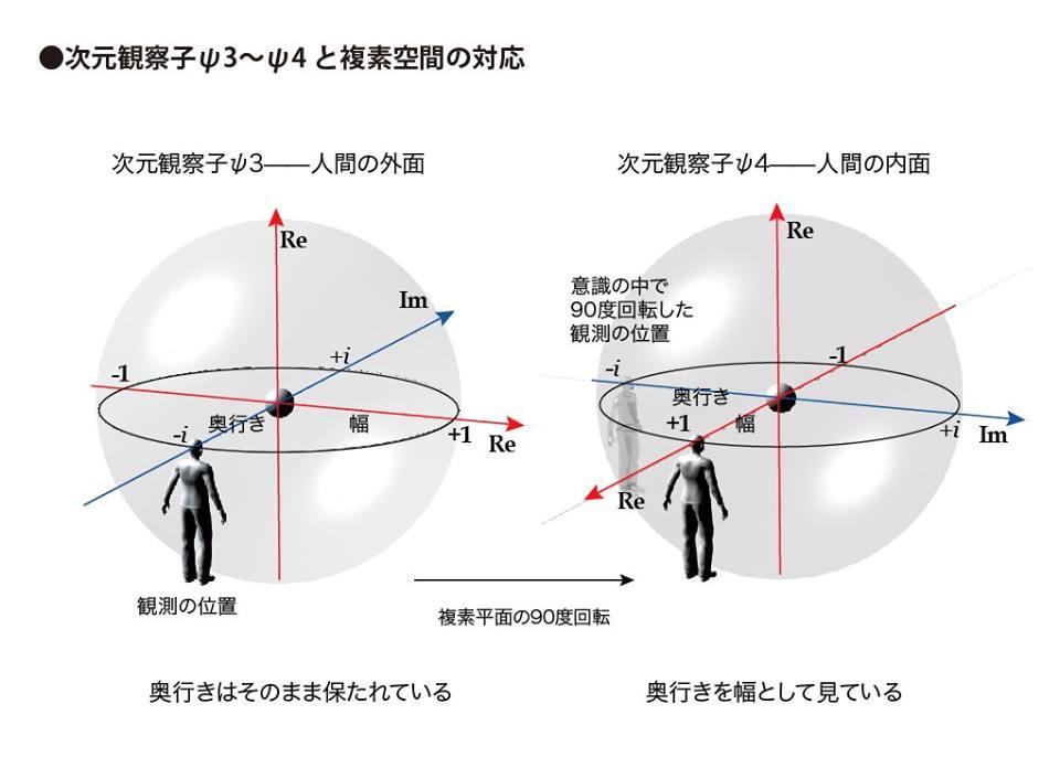 次元観察子ψ3~ψ4と複素空間の対応