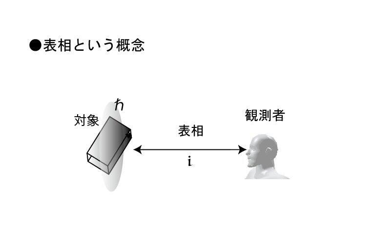 表相という概念