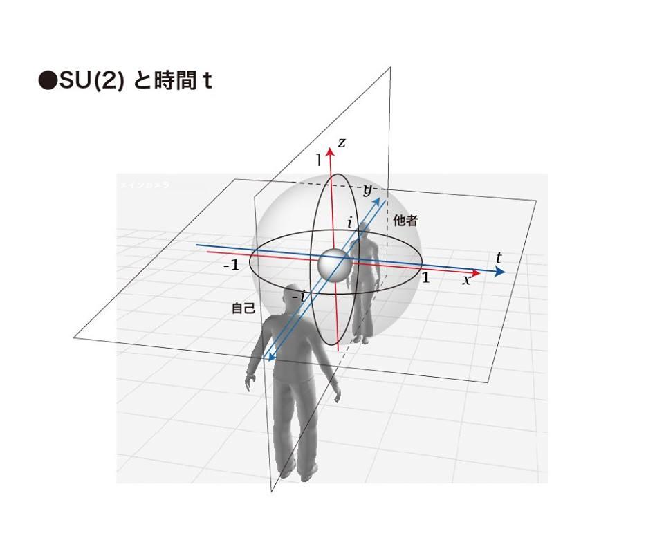 SU(2)と時間t