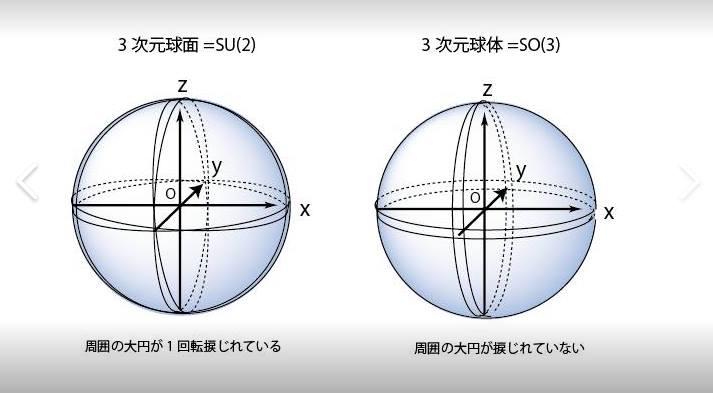 3次元球面