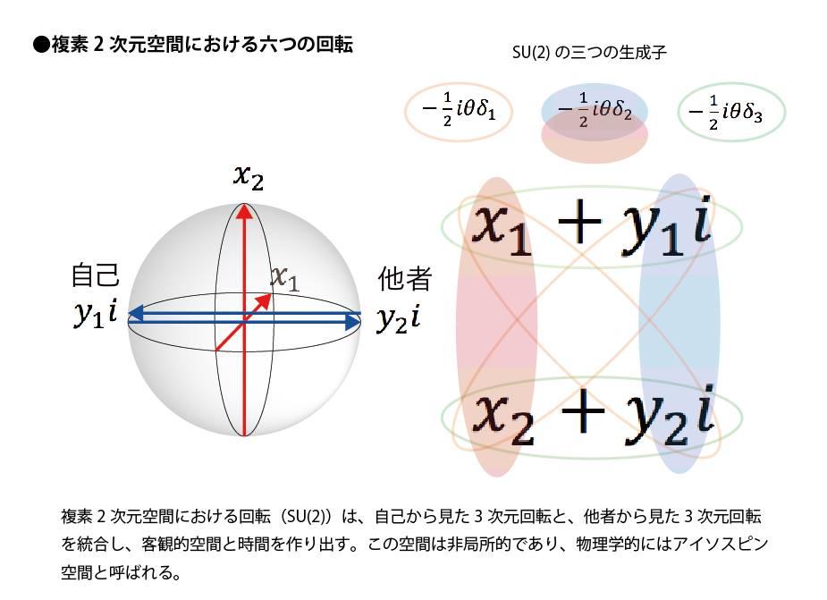 複素2次元空間における6つの回転