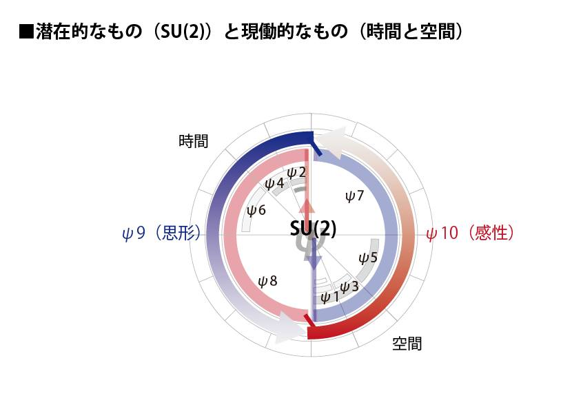 SU(2)