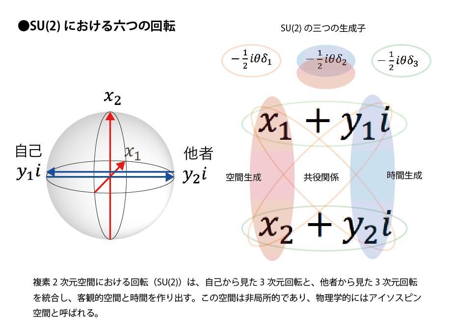 SU(2)における六つの回転