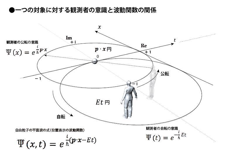 一つの対象者に対する観測者の意識と波動関数の関係