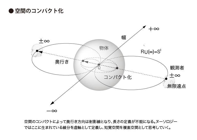 空間のコンパクト化