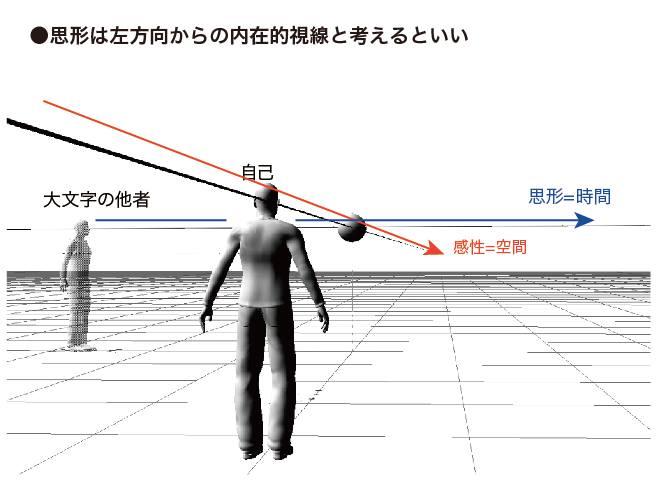 思形は左方向からの内在的視線と考えるといい