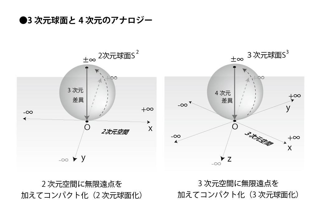 3次元球面と4次元のアナロジー