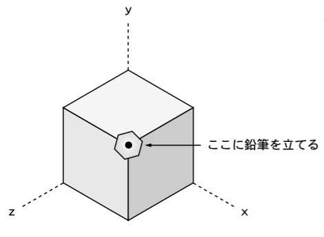立方体が六角形に見える