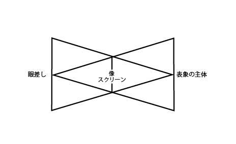 知覚の構図