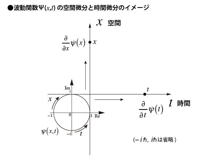 波動関数の空間微分と時間微分