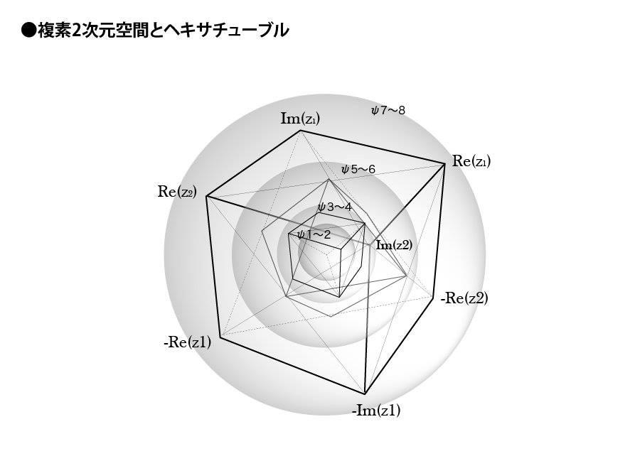 複素2次元空間とヘキサチューブル