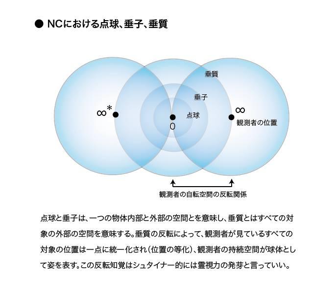 NCにおける点球、垂子、垂質