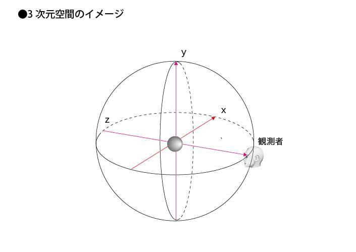 3次元空間のイメージ