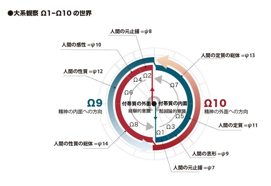 大系観察子Ω1~10の世界