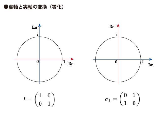 虚軸と実軸の変換