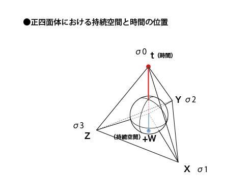 正四面体における持続空間と時間の位置