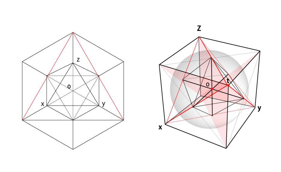正八面体に外接する正六面体