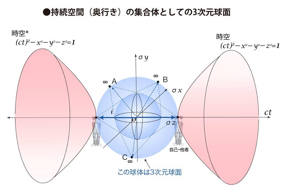 持続空間(奥行き)の集合体としての3次元球面