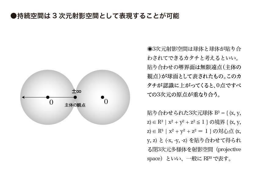 持続空間は3次元射影空間として表現することが可能