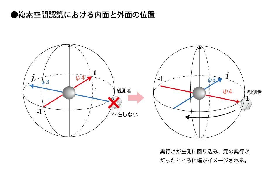 複素空間認識における内面と外面の位置