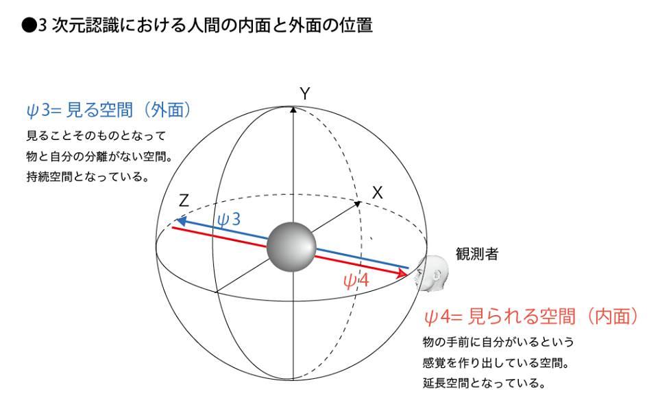 3次元認識における人間の内面と外面の位置