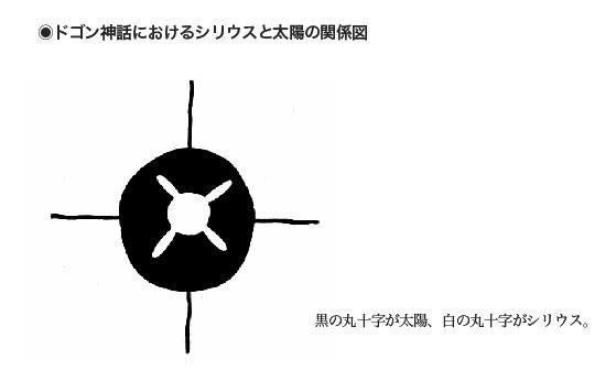 ドゴン神話におけるシリウスと太陽の関係図