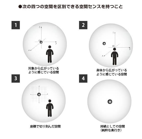 次の四つの空間を区別できるセンスを持つこと