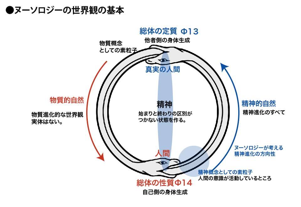 ウロボロス的円環の世界