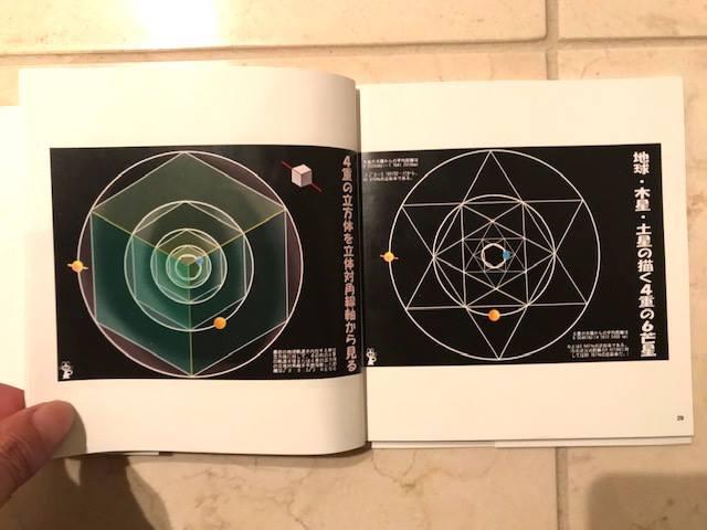 太陽系トポロジー開き