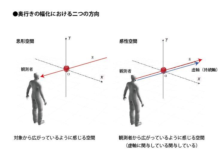 奥行きの幅化における二つの方向