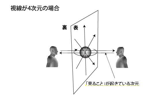 視線が4次元の場合