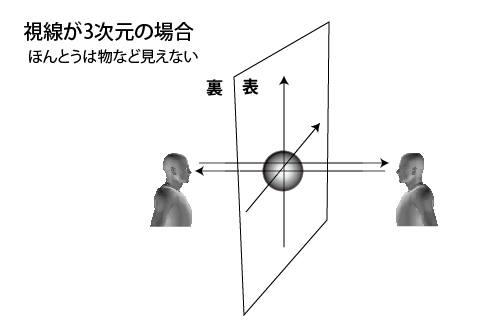 視線が3次元の場合