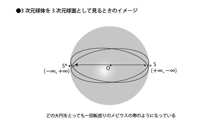 3次元球体を3次元球面として見るときのイメージ