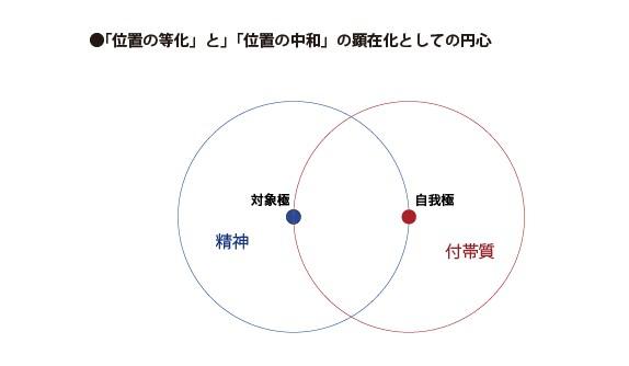 「位置の等化」と「位置の中和」の顕在化としての円心