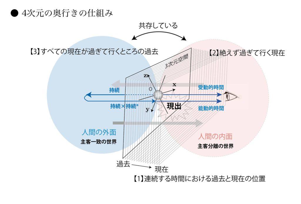 4次元の奥行きの仕組み